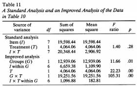 table 10. table 11. a standard analysis and an improved of the data in 10 b