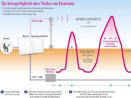 festnetz internet flat telekom