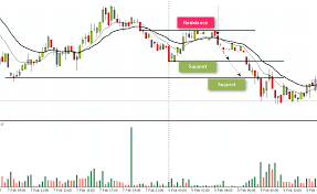 Futures Trading Charts Daily Charts Should Day Traders Use Them