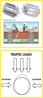 Conduit Mandrel Size Chart Deflection Test Global Sewer Technologies