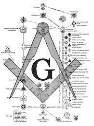 Freemason Organization Chart One Chart Of Masonic Degrees Masonic Symbols Freemasonry