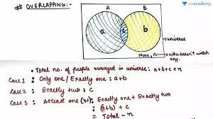 Venn Diagram Syllogism Solve Syllogism Questions Using Venn Diagram Asked In Cat In Hindi
