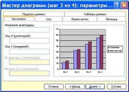 Реферат Структура и элементы диаграмм в excel ru excel может внедрить диаграмму в рабочий лист или помесить ее на отдельном листе так называемом листе диаграммы 2