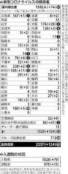 神奈川 県 今日 の コロナ 感染 者