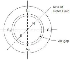 stator and rotor magnetic fields
