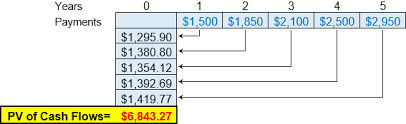 online cash flow calculator present value of uneven cash flows formula example calculator