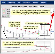 Chart To Watch Coffee Ino Com Traders Blog