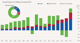 Mutual Fund Flow Chart 5 Charts On U S Fund Flows That Show The Shift To Passive
