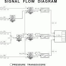 wilkerson instrument company inc blog  application notes signal flow diagram