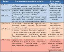 ВАЛЮТНАЯ ПОЛИТИКА РОССИИ ДВИЖЕНИЕ К ФИНАНСОВОЙ СТАБИЛЬНОСТИ И  17 04 2015 08 54 47