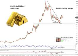 Forex Gold Online Chart Forex Cfd Trading Online Foryou
