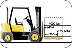Forklift Capacity Chart Powered Industrial Trucks Etool Operating The Forklift
