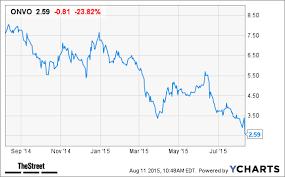 Organovo Onvo Stock Tanks Following Earnings Release