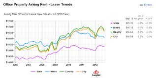 New Orleans Population Chart New Orleans Commercial Real Estate Trends Q1 2013