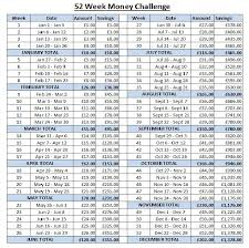 Save A Penny A Day Chart Uk 52 Week Money Challenge Uk Version In Pounds And Month
