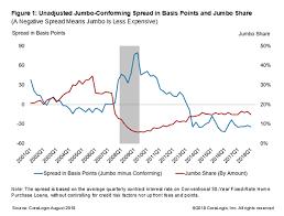 Jumbo Mortgage Rates Chart History Why Are Jumbo Loans Cheaper Than Conforming Loans