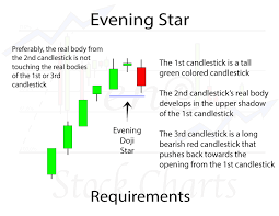 Evening Star Candlestick Pattern Trendy Stock Charts