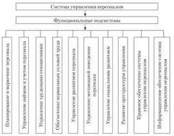 Теоретико методологические основы управления персоналом  Рисунок 1 4 Структура системы управления персоналом