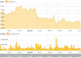 Bitcoin Falls Short Of Breaking 7 000 Other Altcoins See