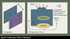 capacitance level instrumentation omega engineering admittance and impedance in an ac circuit are similar to conductance and resistance in a direct current dc circuit in this chapter the term capacitance