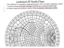 Examples Of Smith Chart
