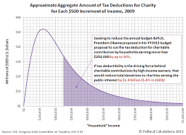Going After Tax Deductions For Charity Mygovcost