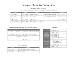 Chem Conversion Chart Common Chemistry Conversions In Word And Pdf Formats