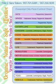 Essential Oils Pest Control Chart Pin On Camping And Fishing