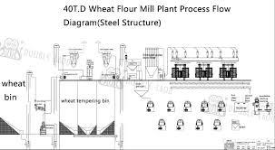Flour Milling Plant Design Atta Maida Sooji Flour Milling Plant In India Double