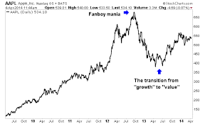 Apple Vs Amazon Which Should You Own Ino Com Traders Blog