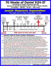 Bible Timeline Chart Free Download Beautiful Maps Of Bible