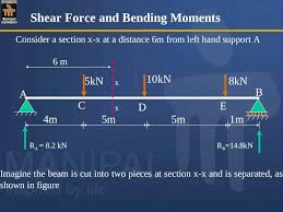 It has a current circulating supply of 521 thousand coins and a total volume exchanged of $200,006. Shear Force And Bending Moment Diagrams Sfd Bmd Ppt Powerpoint
