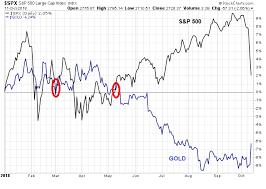 Gold Versus Stock Market Chart Volatility Breeds Contempt