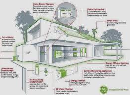 Solar Hybrid Home Source  Eco Friendly House Plans Video and Photos  Madlonsbigbear com