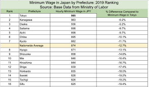 Minimum Wage Increase Chart What Is The Minimum Wage In Japan 2019 Ranking By