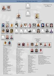 Chicago Crime Family Chart Mafia Family Charts And Leadership 2011