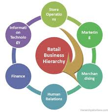 Retail Hierarchy Chart Retail Business Hierarchy Retail Management Hierarchy