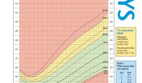 Peds Bmi Chart Childrens Bmi Chart For Boys Easybusinessfinance Net
