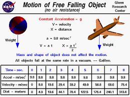 free falling object accelerates at a constant 9 8 m sec 2 velocity
