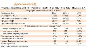Роснефть rosn Итоги кв г последствия хеджирования бьют  Ключевые показатели ОАО НК Роснефть rosn