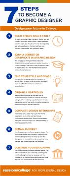 Entry Level Graphic Design Jobs In Phoenix Az How To Become A Graphic Designer Notes On Design