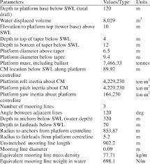 Properties Of Oc3 Hywind Spar Platform And Mooring