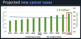 Cancer Chart 2018 Cdc Expected New Cancer Cases And Deaths In 2020