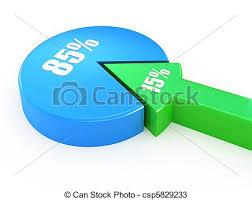 15 85 Percent