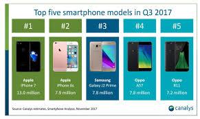 Iphone 7 Iphone 6s Dominate Q3 Smartphone Sales Iphone 8