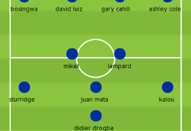 Full squad information for chelsea including formation summary and lineups from recent games player profiles and team news. Bayern Munich Vs Chelsea Predictions Starting Lineup And Matchup Analysis Bleacher Report Latest News Videos And Highlights