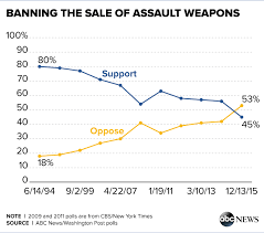 % of americans oppose assault weapons ban more favor abcwashpostpoll banningassaultweapons 1216