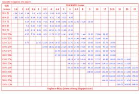 Rhs Weight Chart Pdf 35 Inquisitive Ms Hollow Square Tube Weight Chart