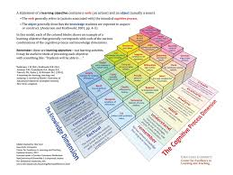 Bloom Taxonomy Of Learning Chart 20 Creative Blooms Taxonomy Infographics Everybody Loves Using