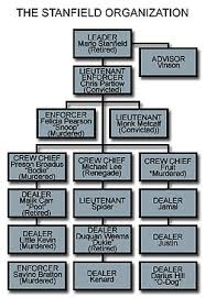 The Wire Organization Chart Stanfield Organization Wikipedia